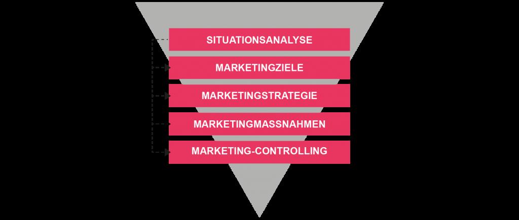 Icon Marketing & Brand - Unterteilung der 5 Phasen des Marketing-Konzept nach betriebswirtschaft-lernen.net